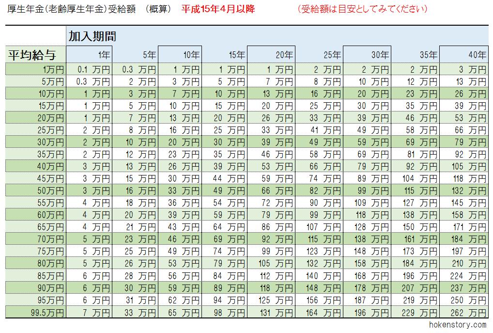 計算 保険 料 厚生 年金